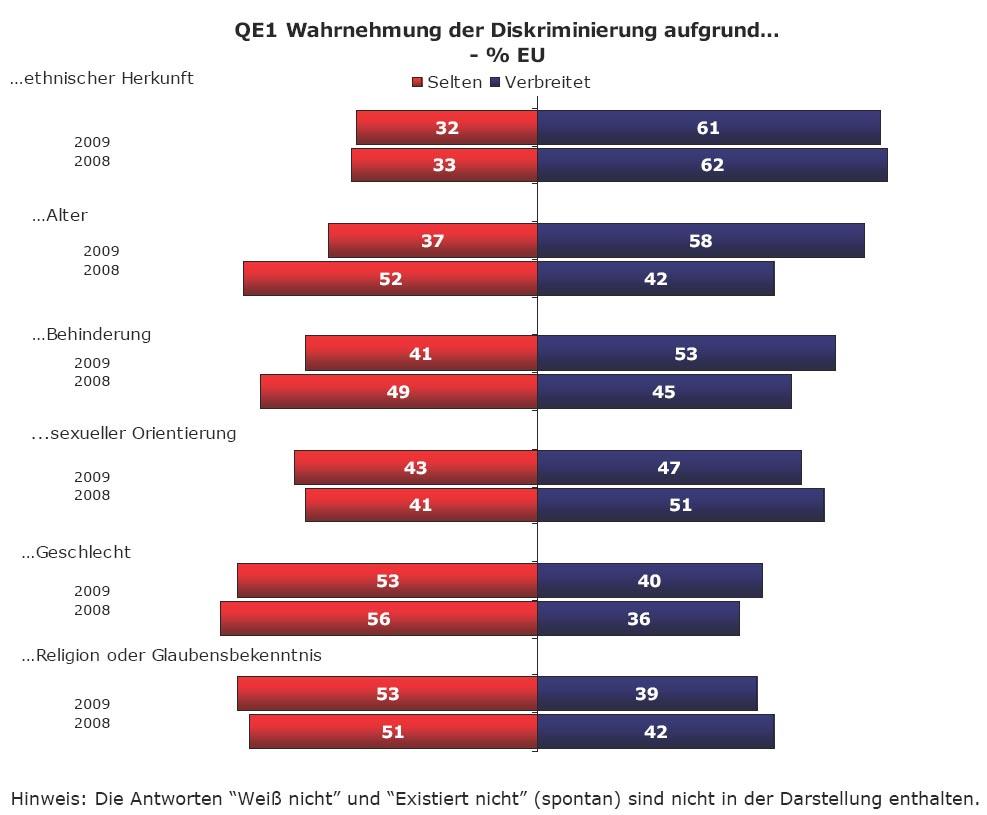 Diskriminierung aus Grnden des Geschlechts - Berlinde